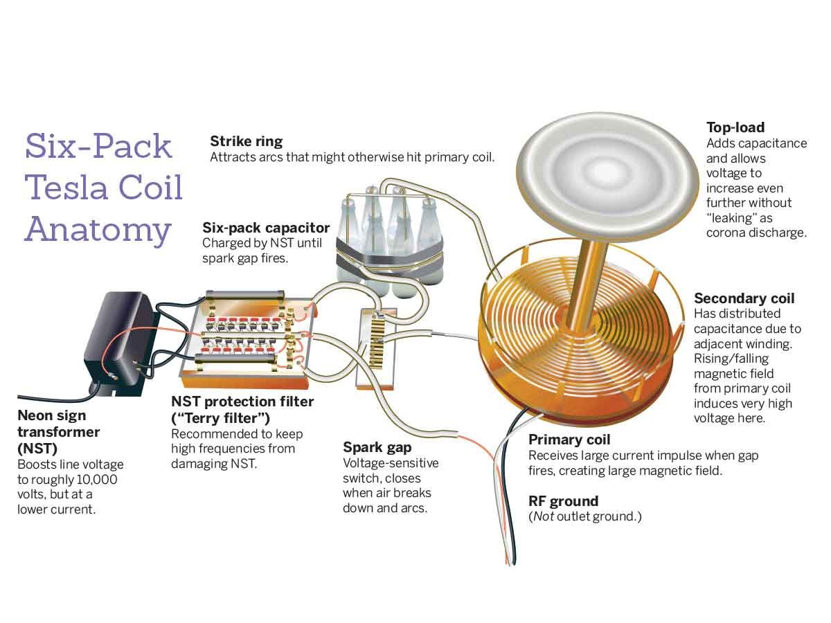 small resolution of the six pack tesla coil