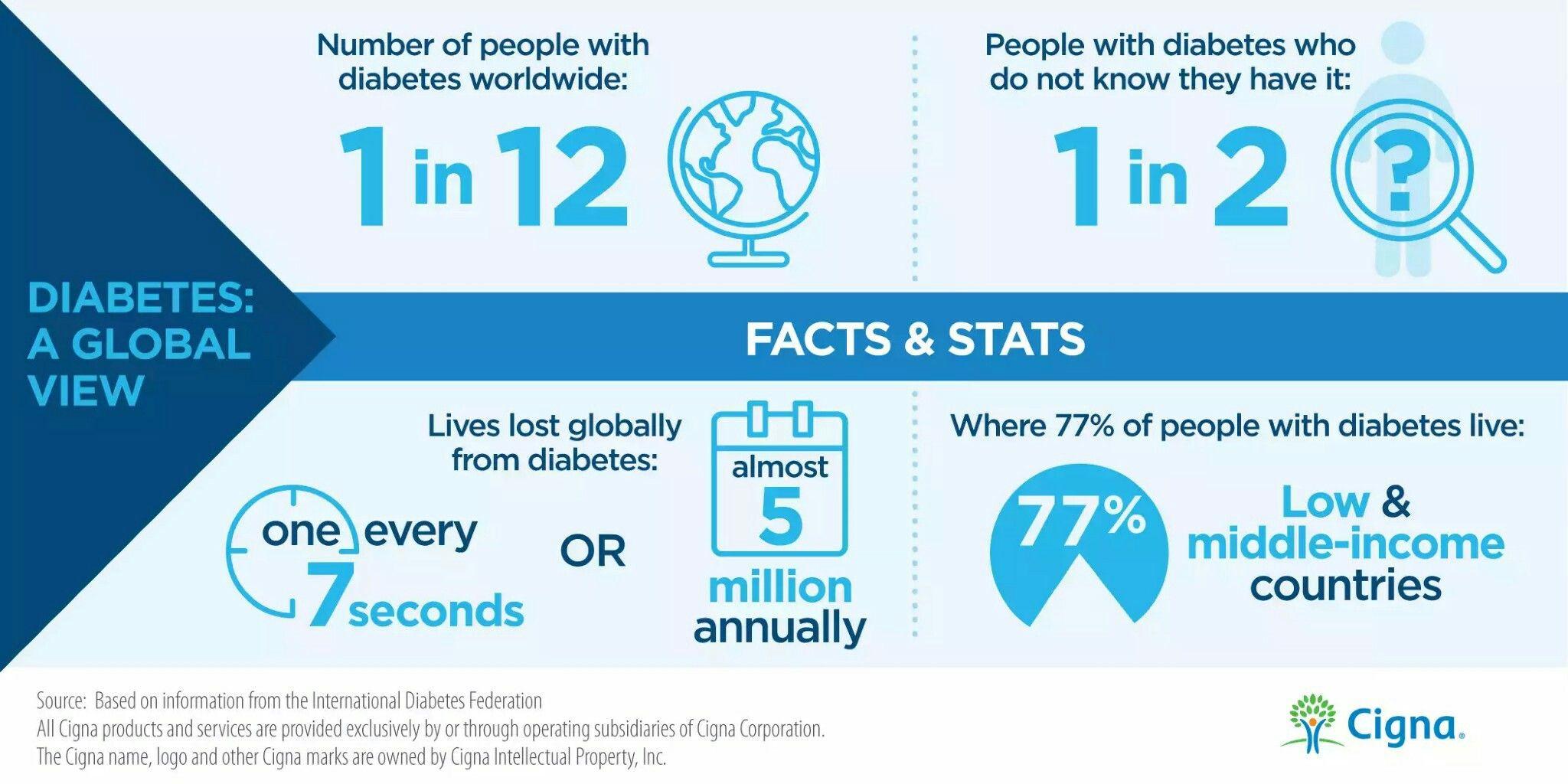 Pin On Diabete