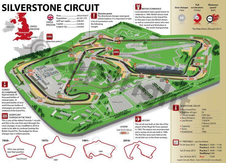 F1 Silverstone Circuit Circuit Formula Racing Racing Circuit