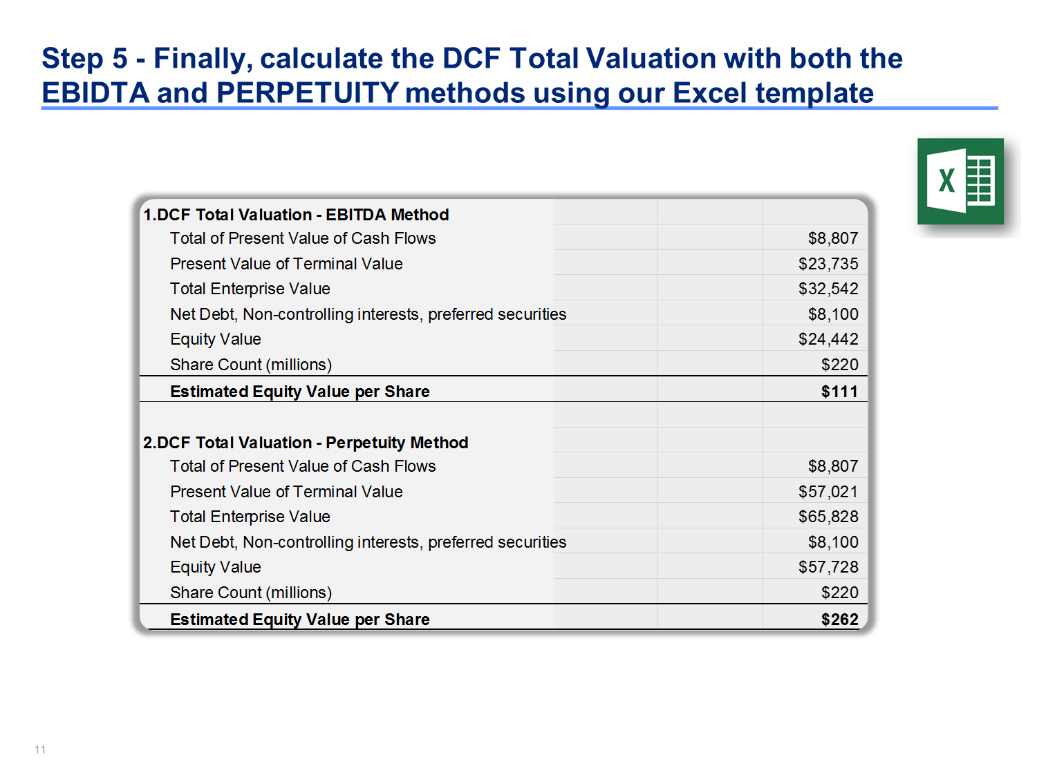 DCF Model Template in Excel | Financial statement and Students