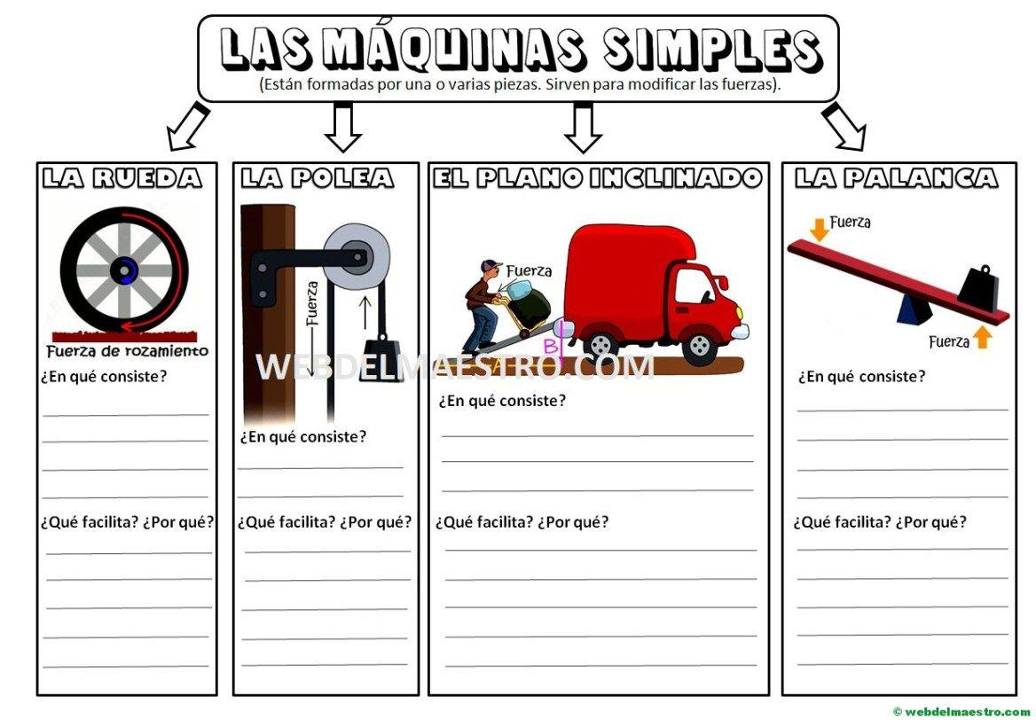 Las Máquinas Simples Para Niños De Primaria Web Del Maestro Maquinas Simples Para Niños Maquinas Simples Tecnologia Para Niños
