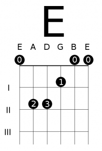 E open chord guitar | Chords In The Key Of E  2019-03-20