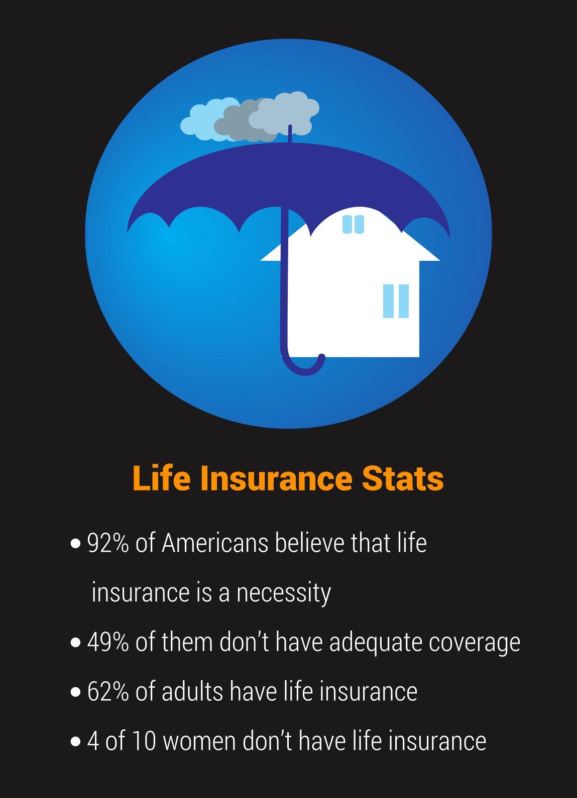 Life Insurance Stats Insurancetalk Lifeinsurance Life
