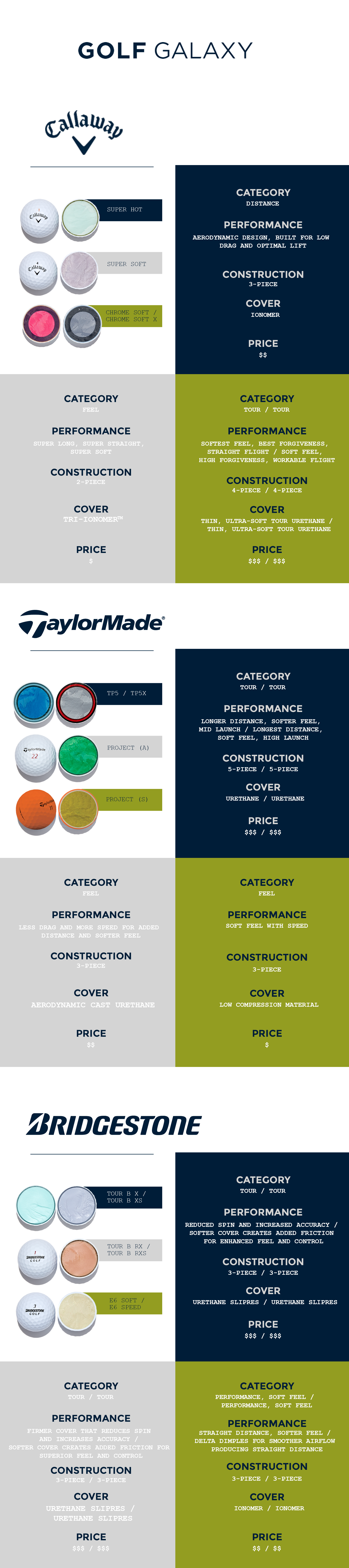Golf Ball Buying Guide Golf Galaxy Golf Ball Golf Ball Crafts Golf