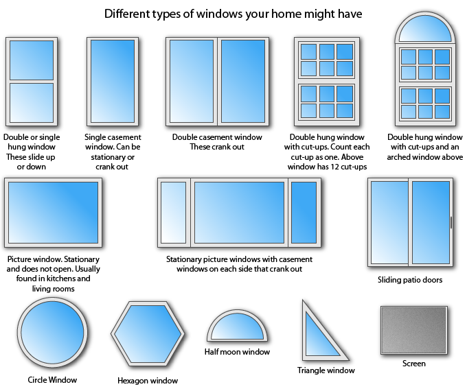 A small list of window types. window type call out | types-of-