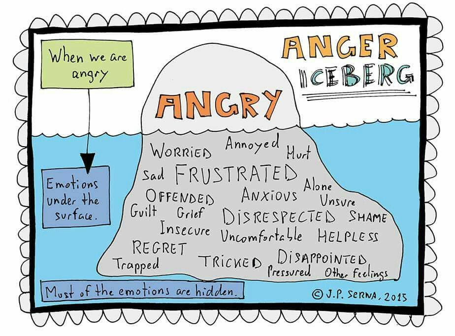 Image result for anger that hurts others kids activity