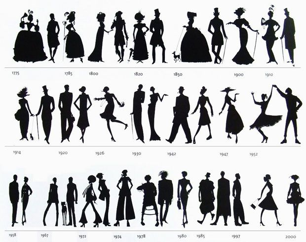 Fashion Eras | Fashion through the decades, Public and The age