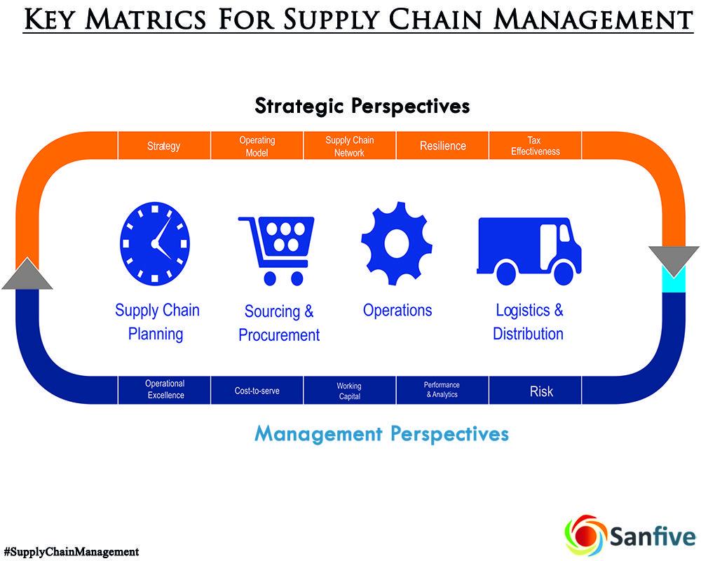 Supply Chain Metrics include measurements for procurement ...