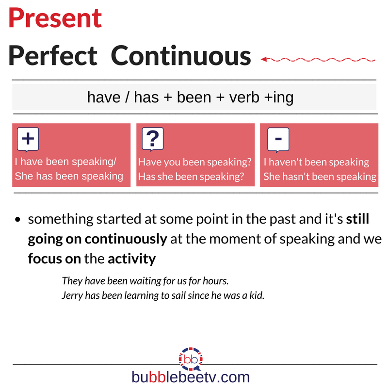 How To Use The Present Perfect Continuous What S The