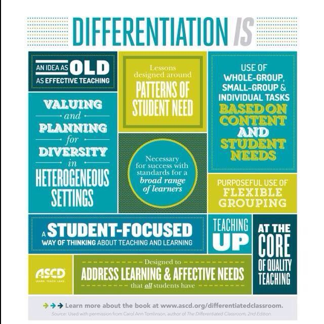 Infographic On Differentiated Instruction Differentiated