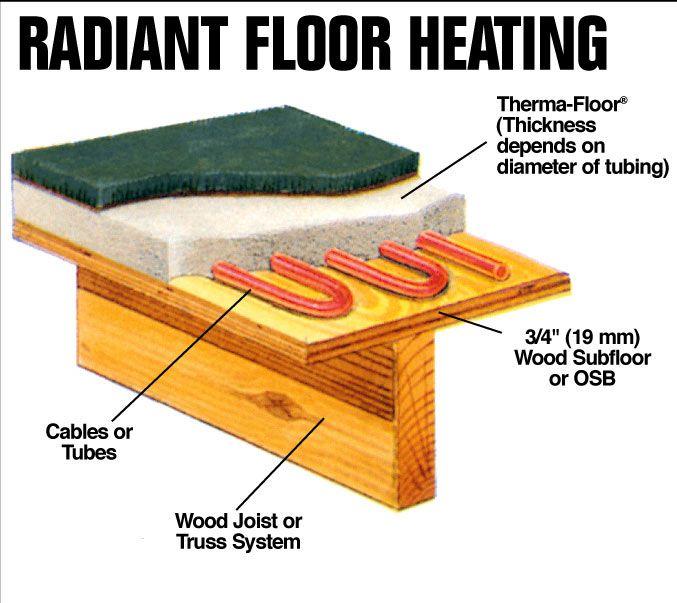 Radiant Heated