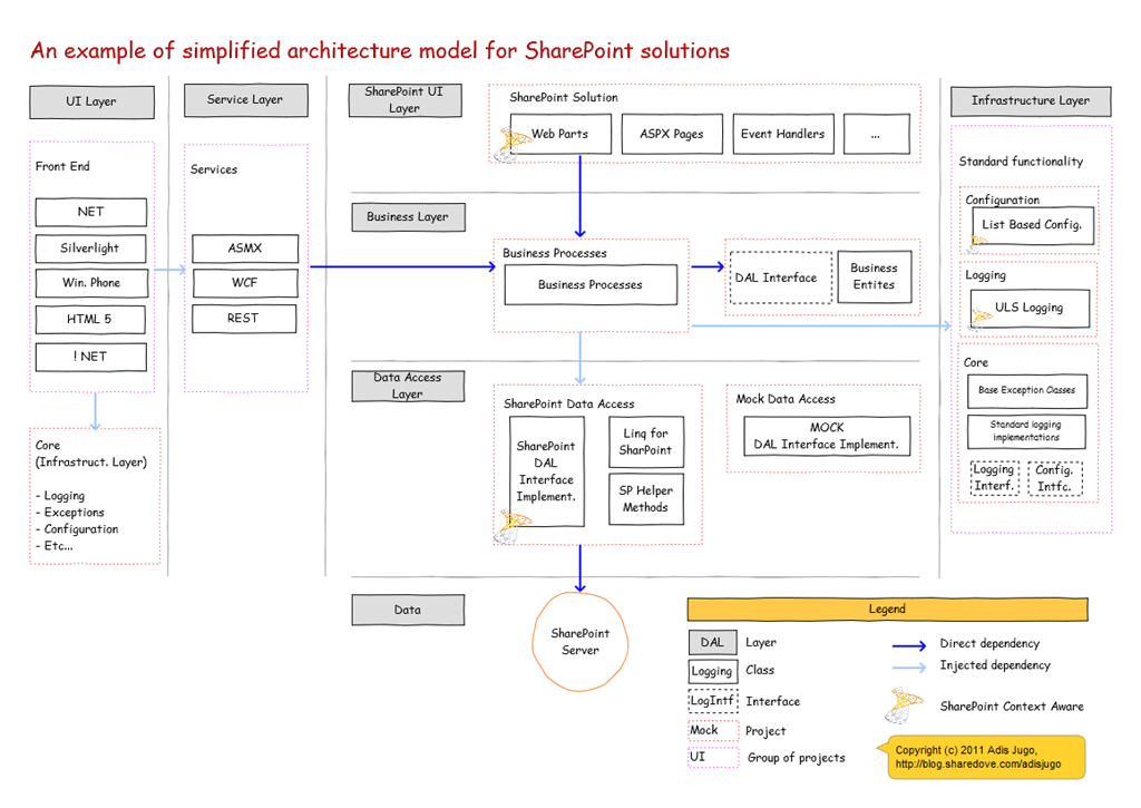 Simplfied SharePoint Architecture Sharepoint