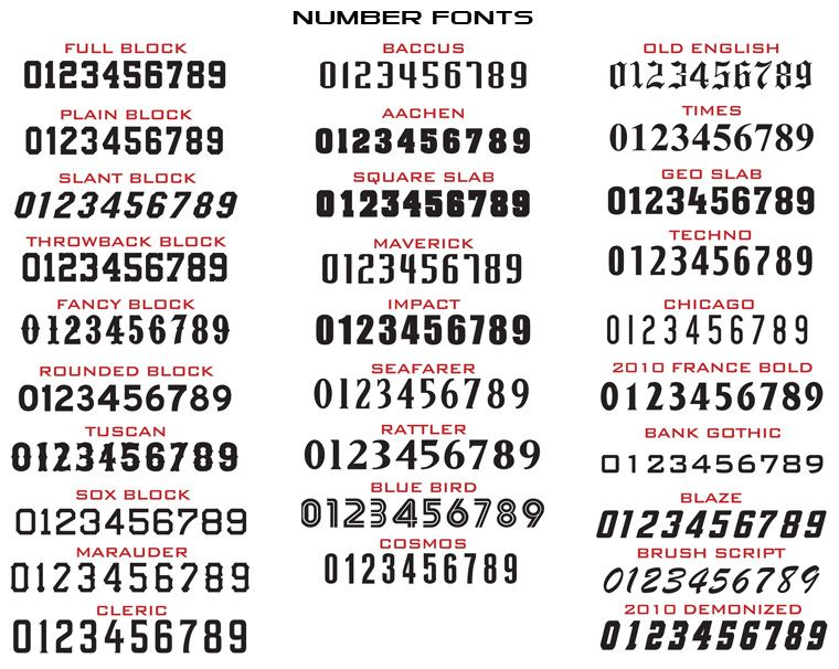 Different Fonts Styles For Numbers