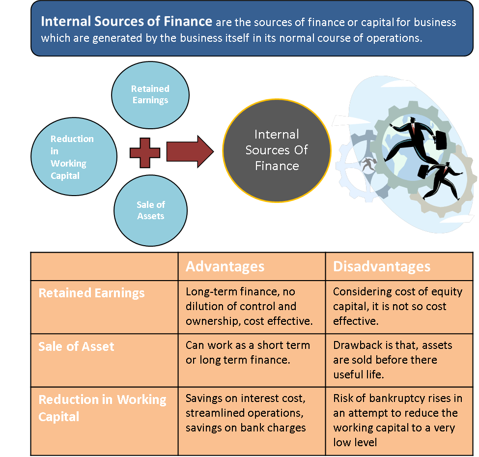 Internal Sources of Finance Finance, Accounting, finance