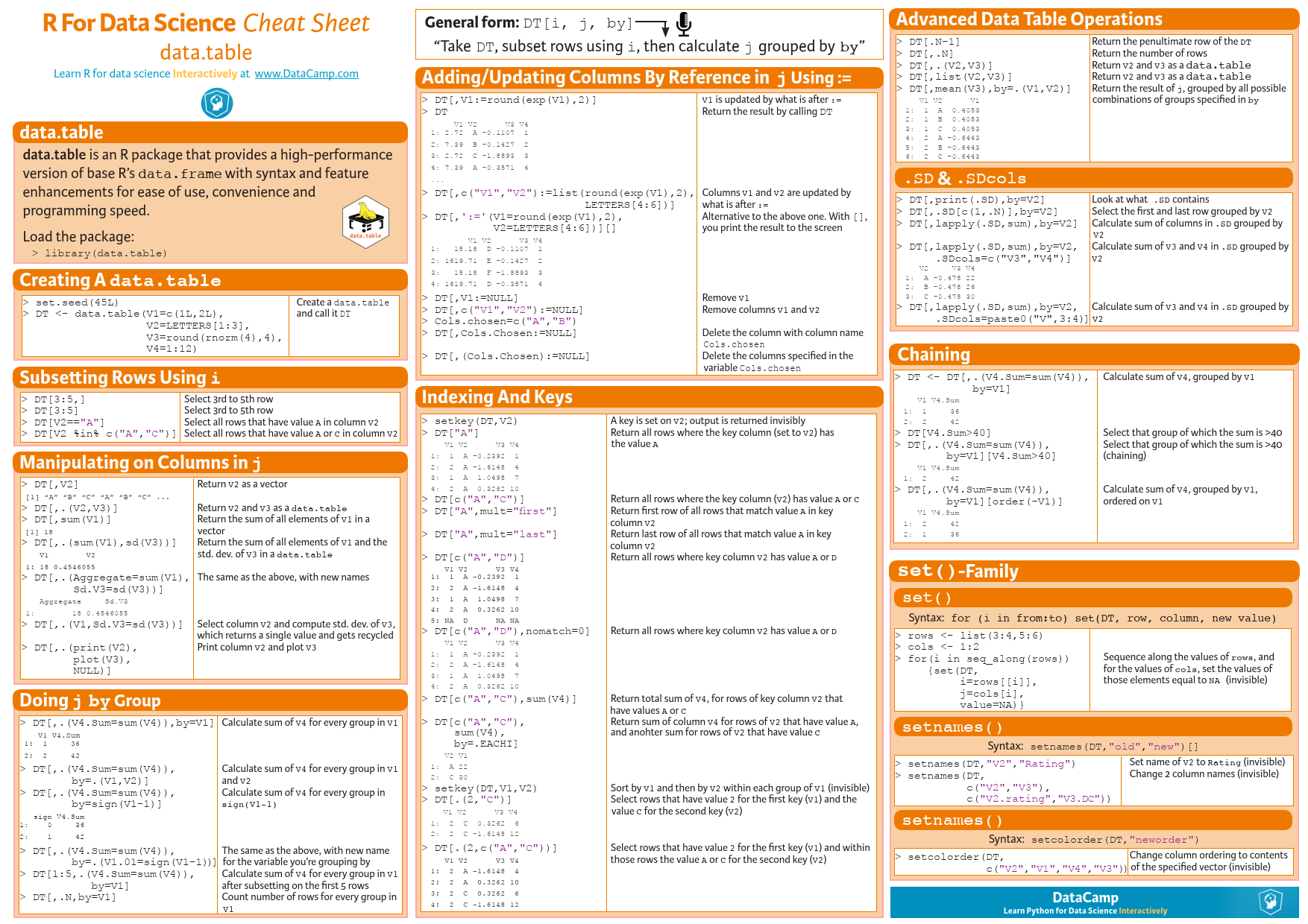 data table - R for Data Science [Cheat Sheet] | Credit