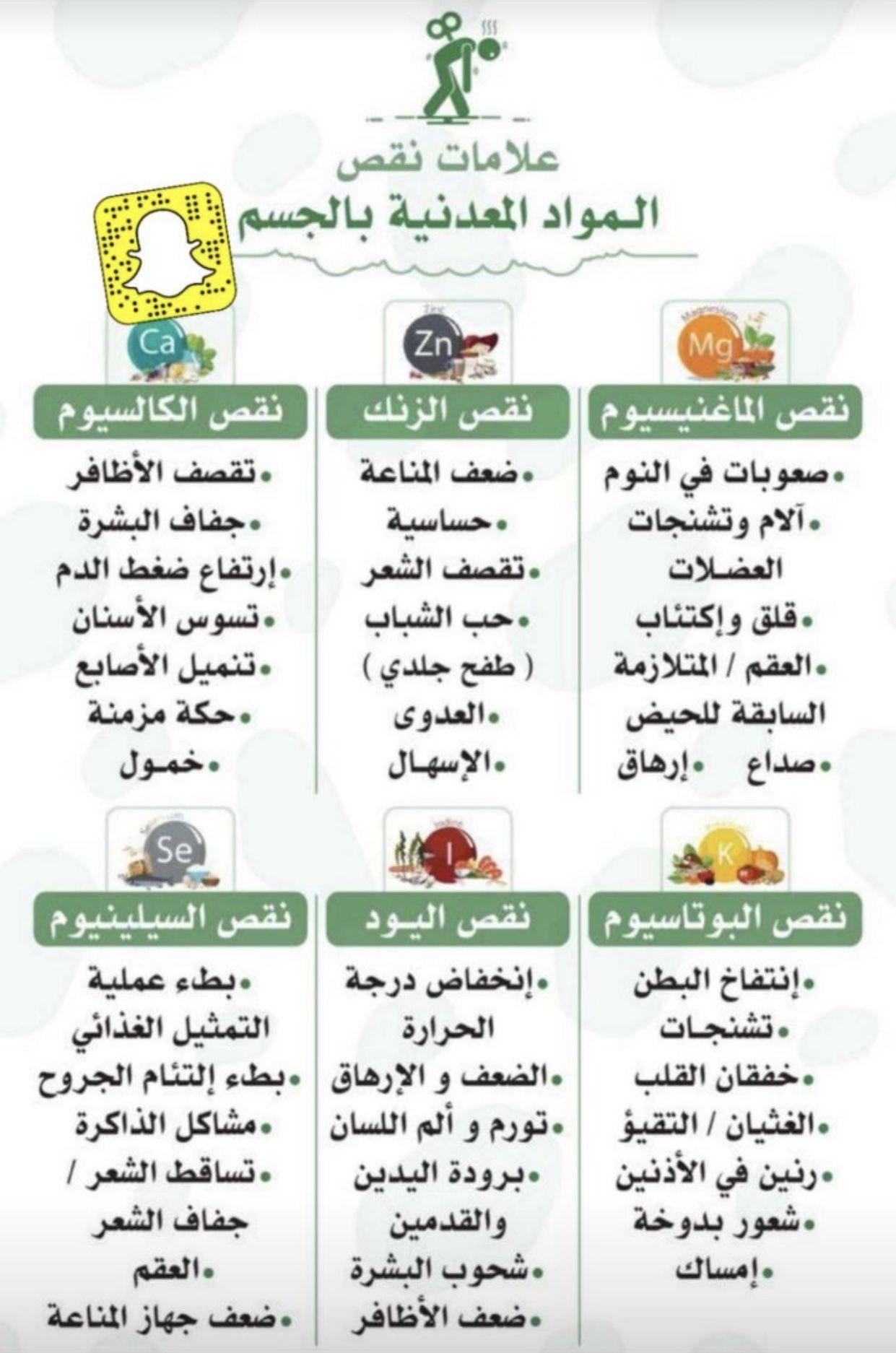 Pin By Samar Anan On Health Health Fitness Food Health Facts Food Health Facts