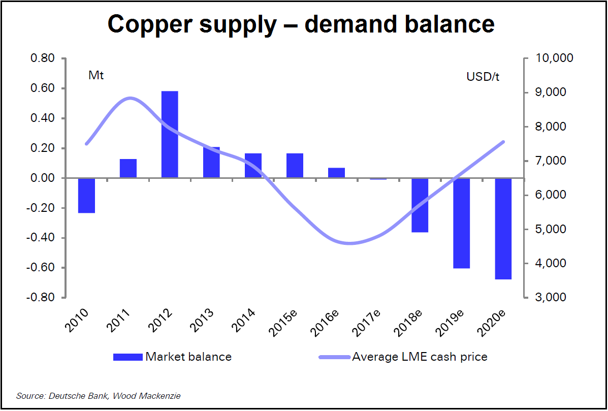 How Low Copper Goes Would Depend On Chilean Output Business Motivation Copper Forex Trading News