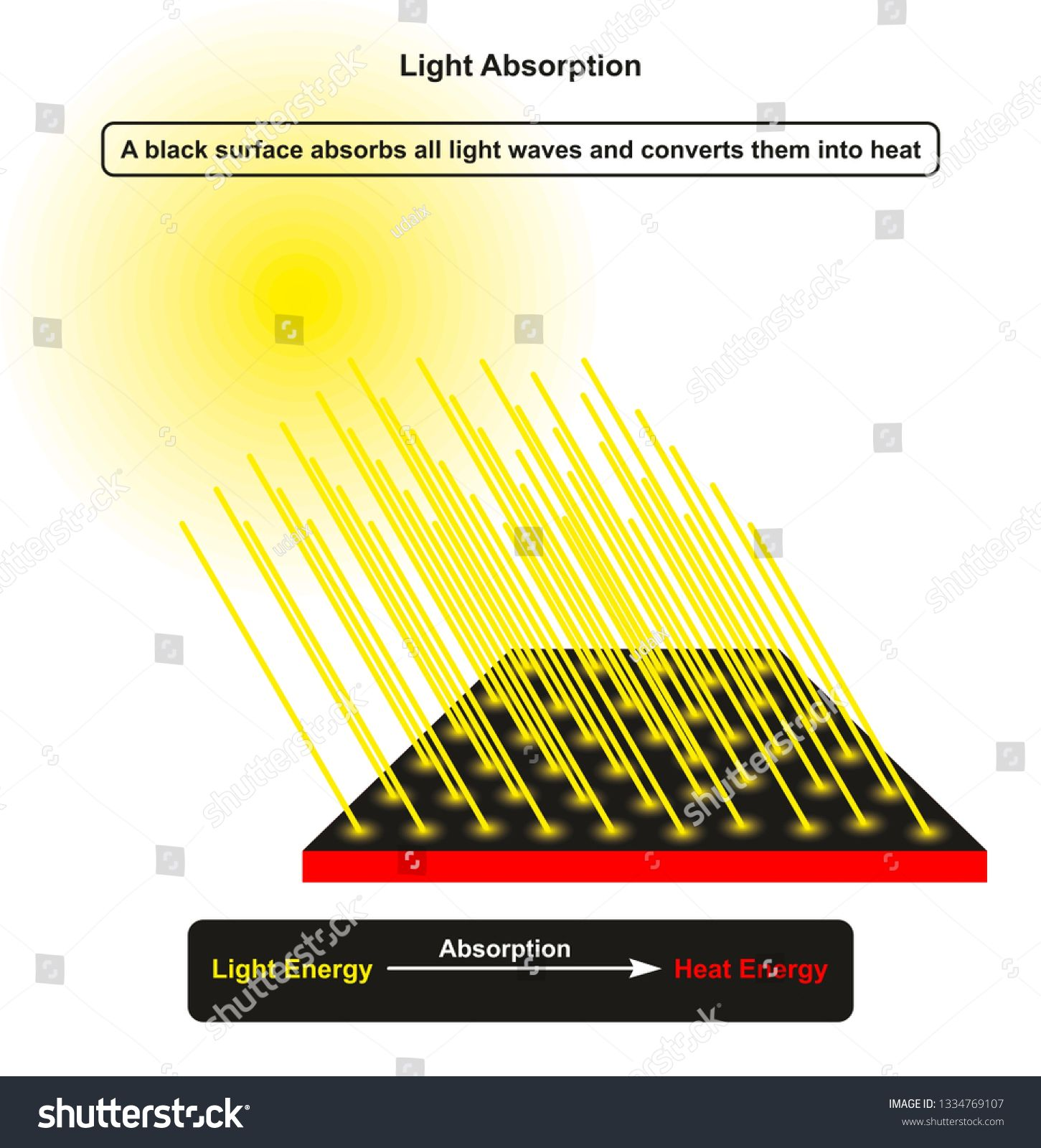 Light Absorption Infographic Diagram Showing Sun As A
