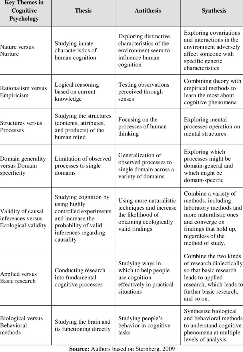 Key Themes In Cognitive Psychology Cognitive Psychology Cognitive Science Probability Worksheets
