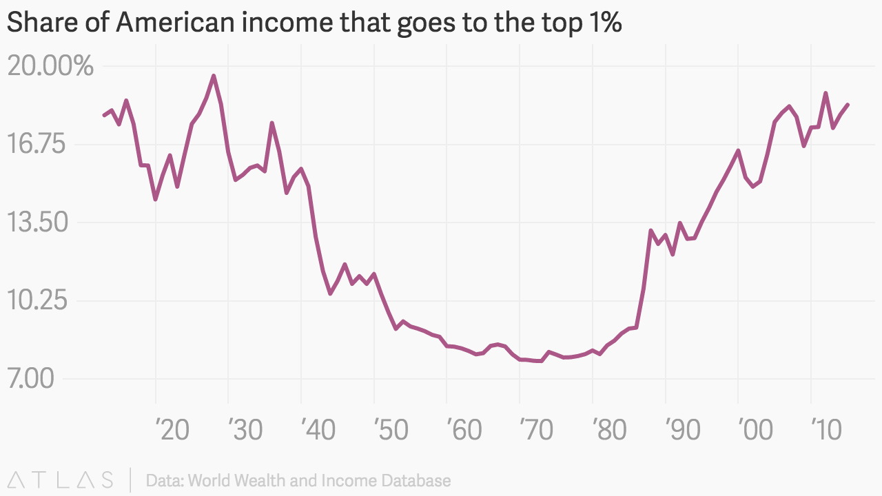 Income Inequality Is Getting Worse And Almost As Bad As The Gilded Age Gilded Age Income Inequality