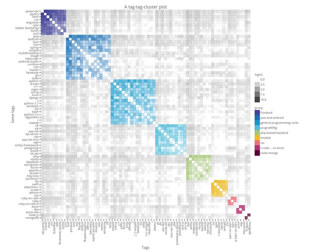plot of chunk unnamed-chunk-19 | Data Visualization | Stack