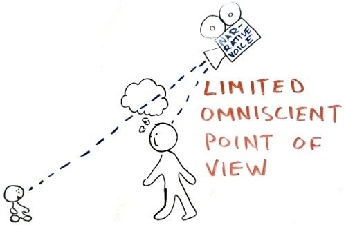 Point Of View The Book Is Told From The Third Person Limited