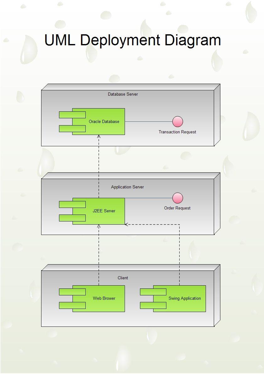 Uml Diagram Diagram Deployment Diagram Design