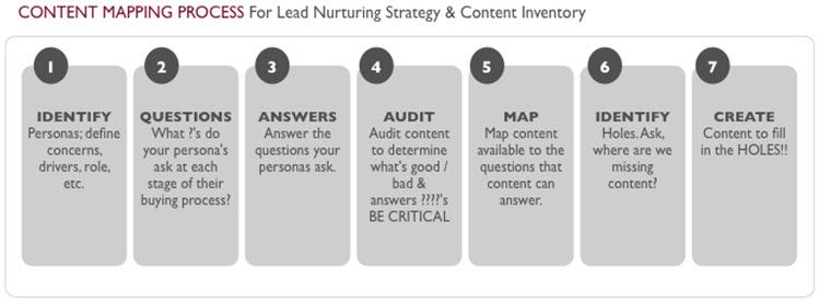 For every B2B marcom manager--Barbra Gagou0027s content mapping - define excellent