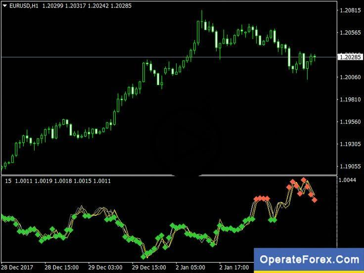 Download Xaos Patterns Explorer Forex Indicator For Mt4