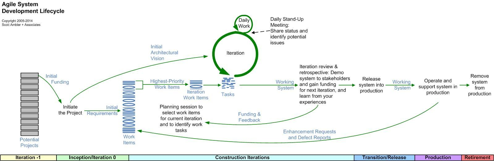 This SDLC is comprised of six phases: Concept Phase, Iteration 0 ...