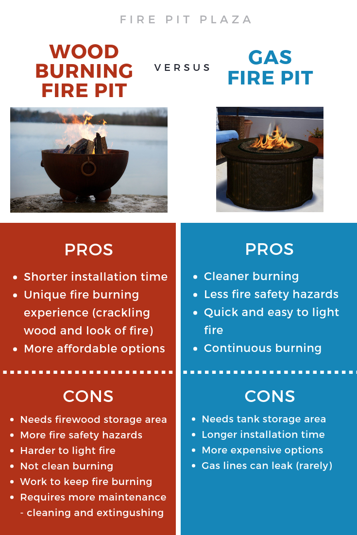 Natural Gas Fire Pits Vs Wood Burning Fire Pits Natural Gas Fire Pit Gas Firepit Wood Burning Fire Pit