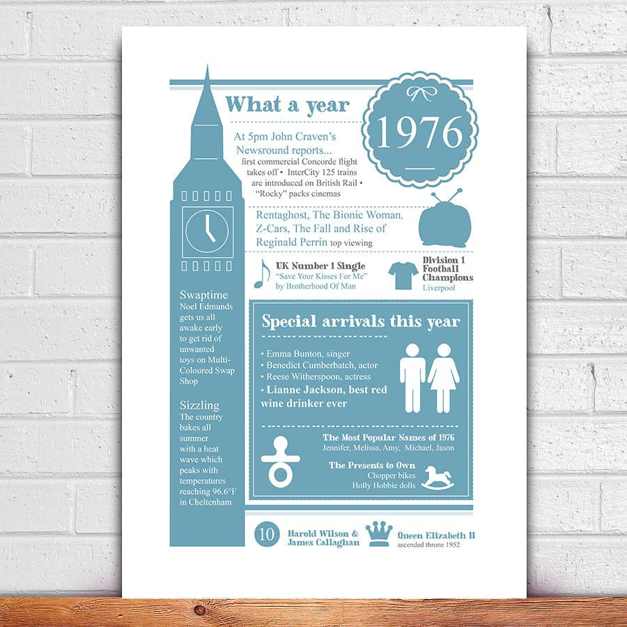 40th birthday gift personalised print personalized