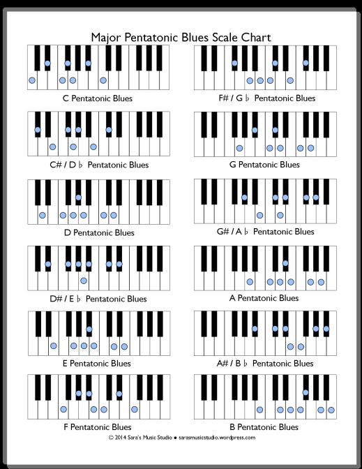 Free Minor Pentatonic Blues Scale Chart Blues Scale Scale And Chart