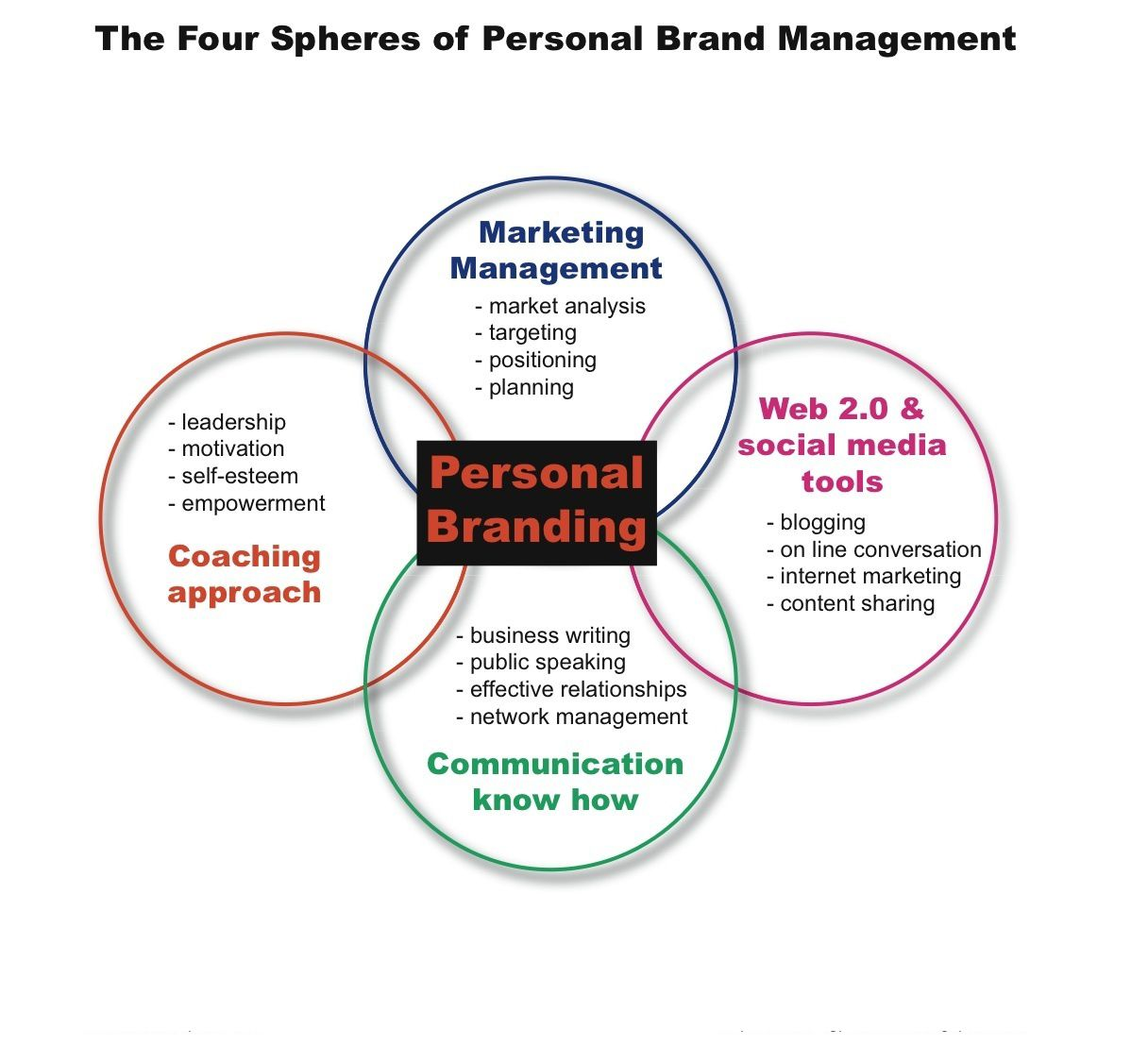 The Four Spheres Of Personal Brand Management Personalbranding