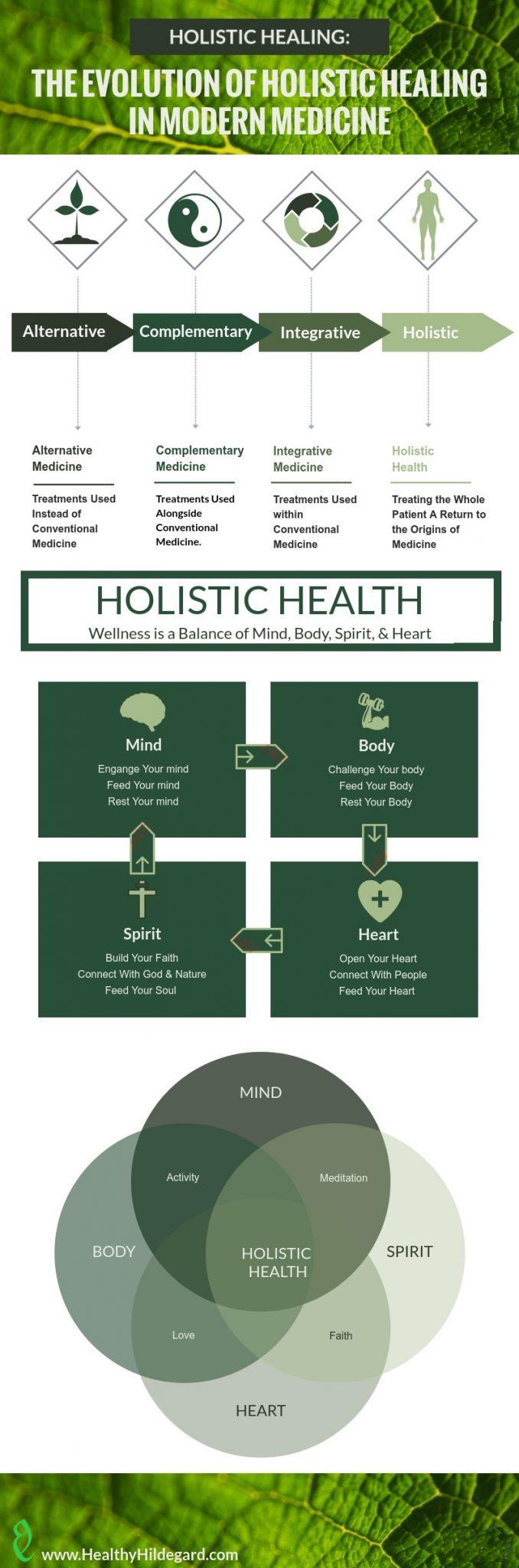 Holistic Healing Six Steps To Holistic Health Healthy Hildegard Holistic Health Holistic Healing Healing
