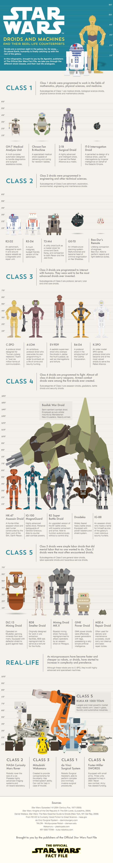 Compara todos los androides de Star Wars con esta genial infografía. #Infographic #infografia #StarWars