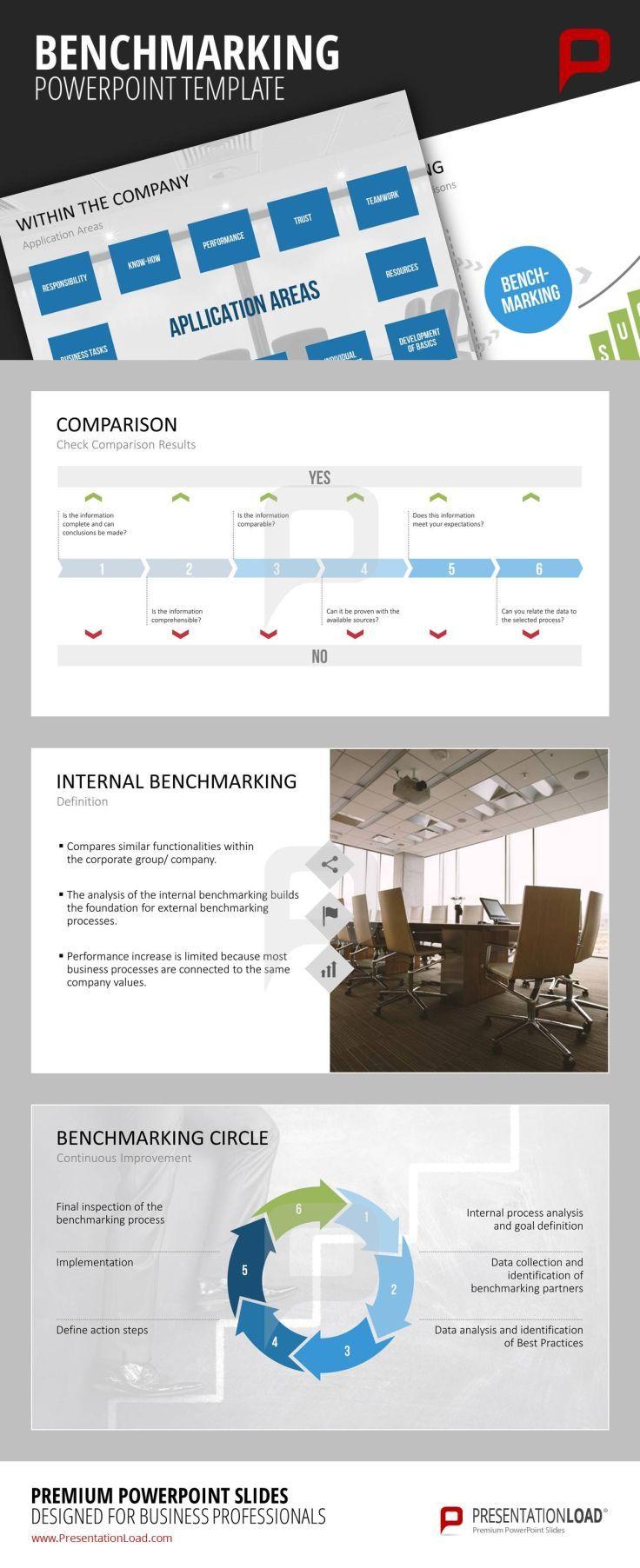 Pin von Presentation Load auf BUSINESS ANALYSIS // POWERPOINT ...