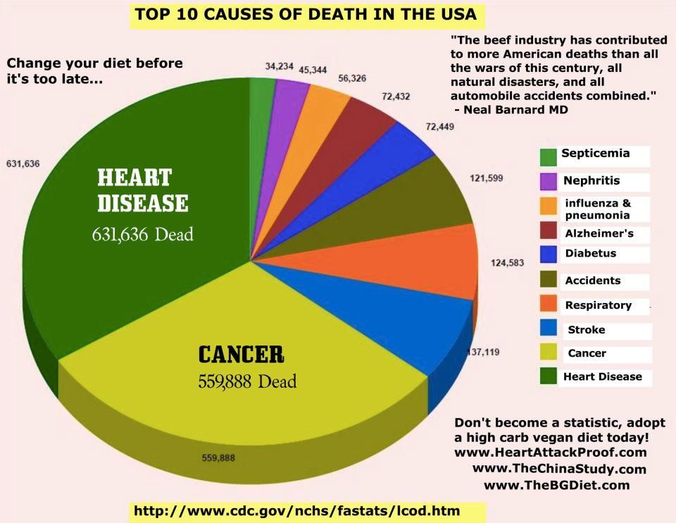 Don t health and beauty statistics info