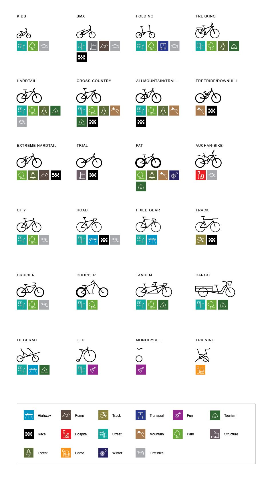 Types Of Bicycles On Behance Bicycle Types Fixie Bike Bike Design