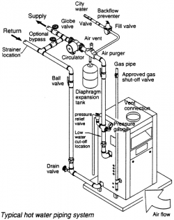 typical boiler piping diagram