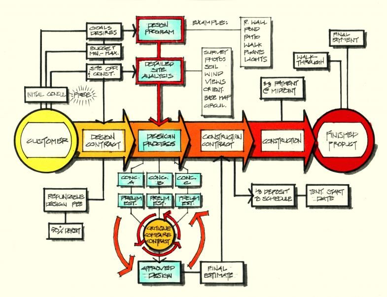 construction process flow chart