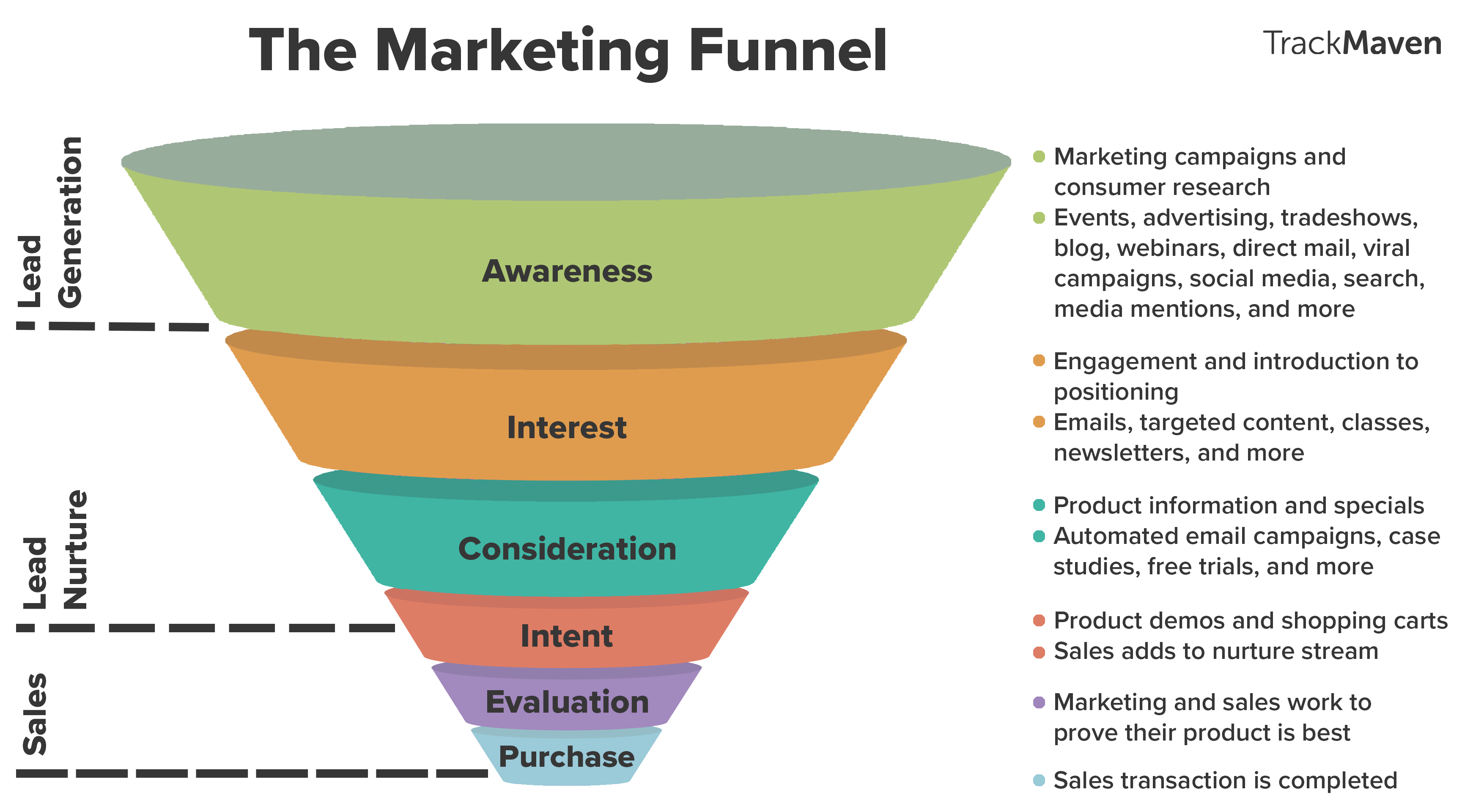Writing for Every Stage of the Marketing Funnel | Leah ...