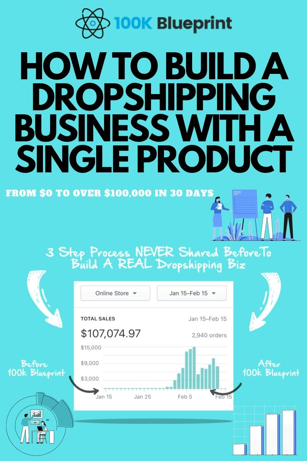 How To Build A Dropshipping Business With A Single Product Video Drop Shipping Business Dropshipping Blueprints