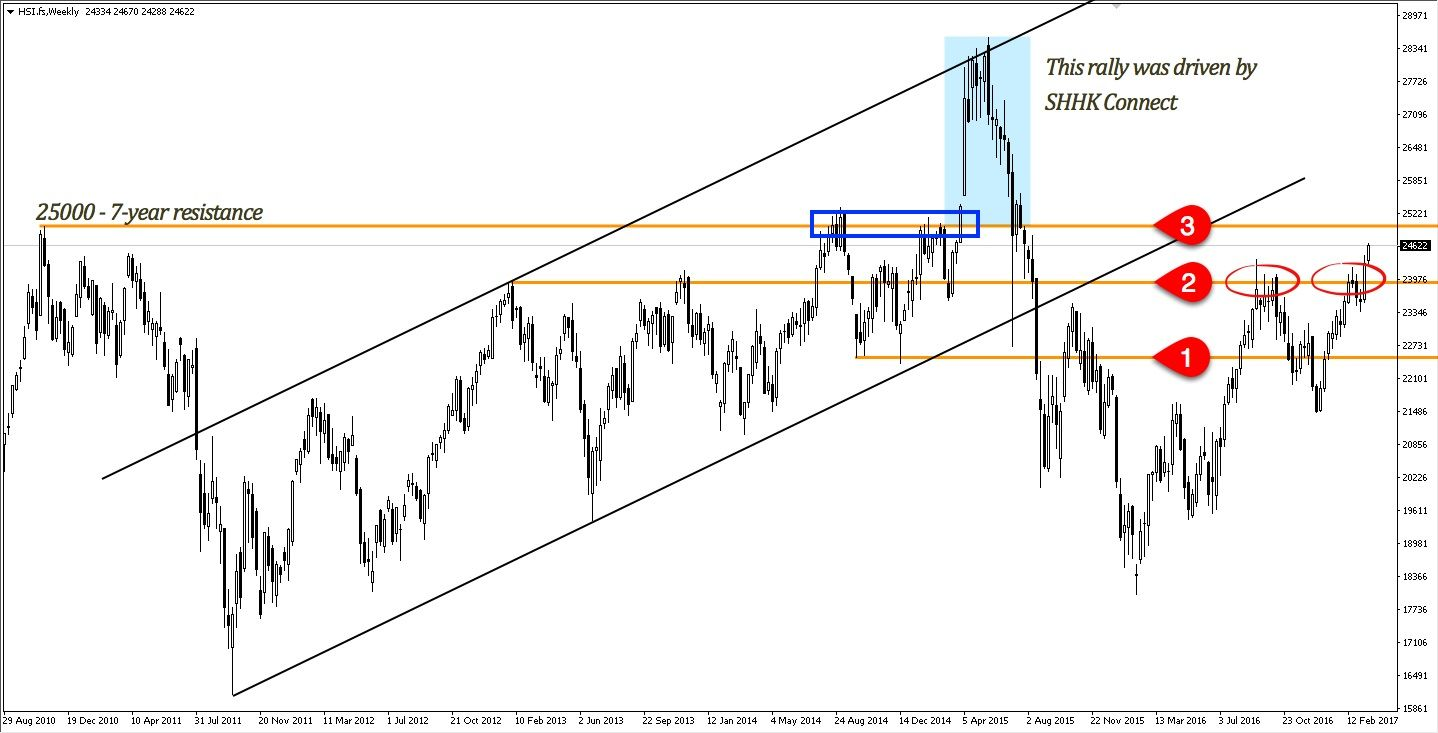 Hang Seng Index Next Projected Level At 25000 A Previous Tried And