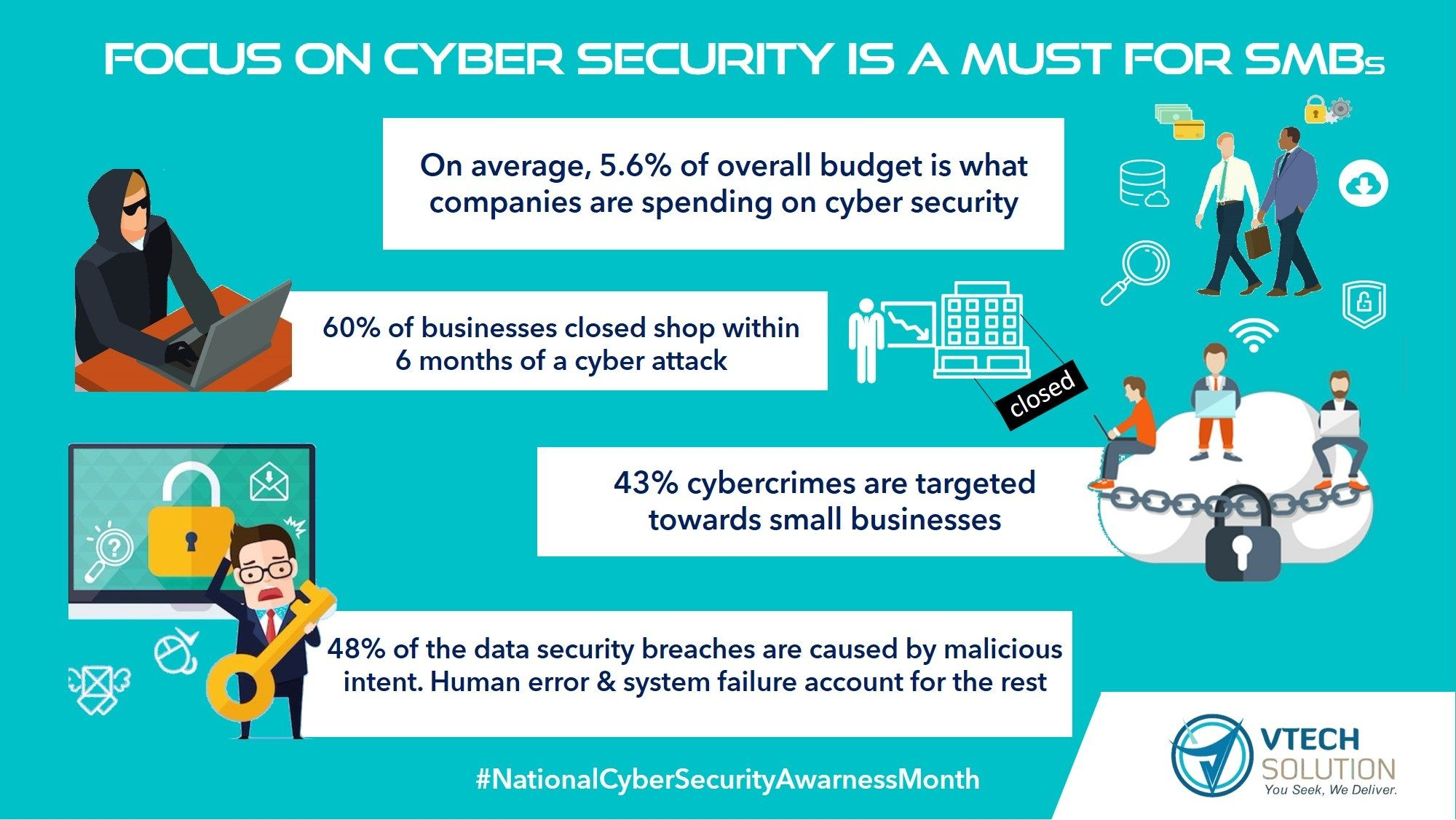 The Average Cost For Small Businesses To Clean Up After Being Hacked Is About 690 000 Cyber Security Awareness Month Managed It Services Cloud Infrastructure