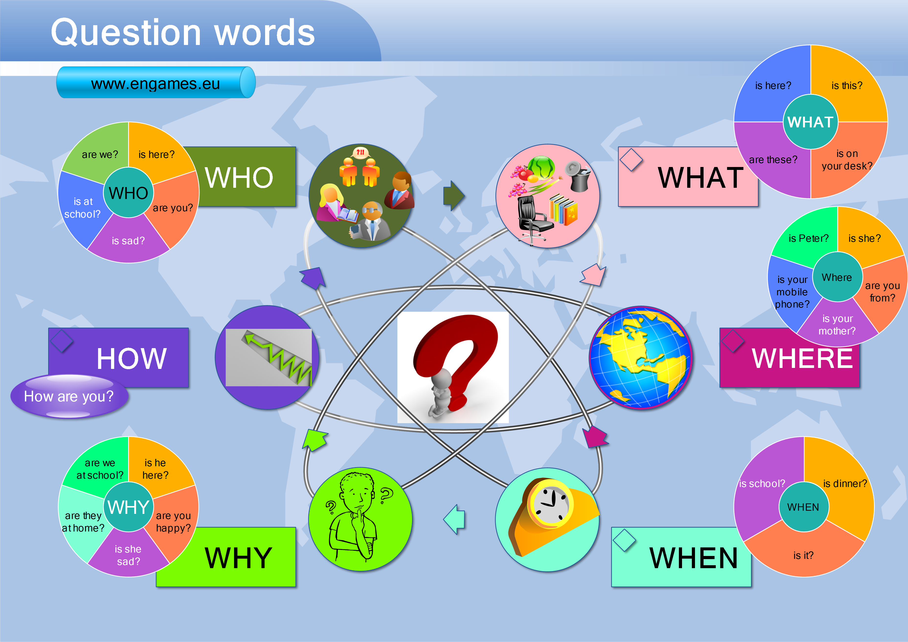 Question Words With The Verb To Be