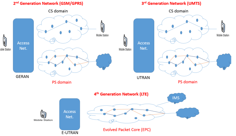 Mobile Network Technologies Networking Technology 3g Network