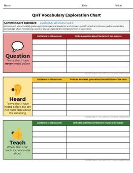 Qht Chart Vocabulary Graphic Organizer For Google Clroom Docs