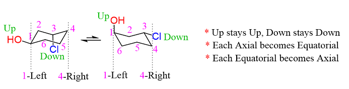 Axial And Equatorial Groups In The Cyclohexane Chair Ring Flip Flipping Axial Chemistry