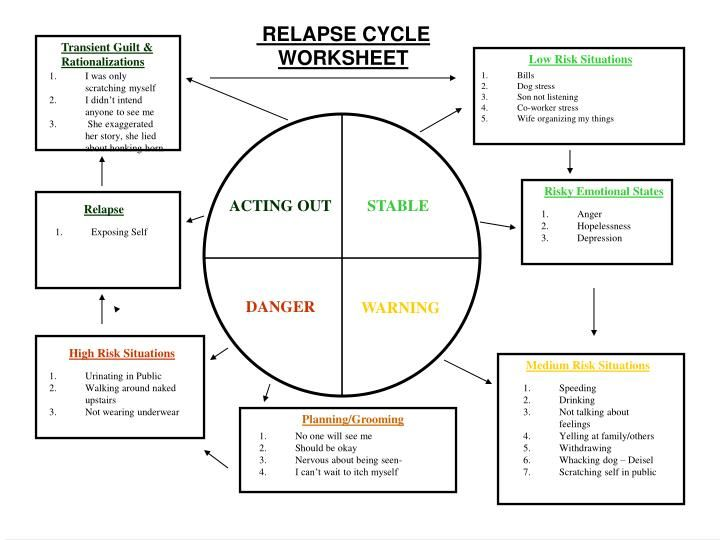 Collection of High Risk Situations For Relapse Worksheet ommunist – High Risk Situations for Relapse Worksheet